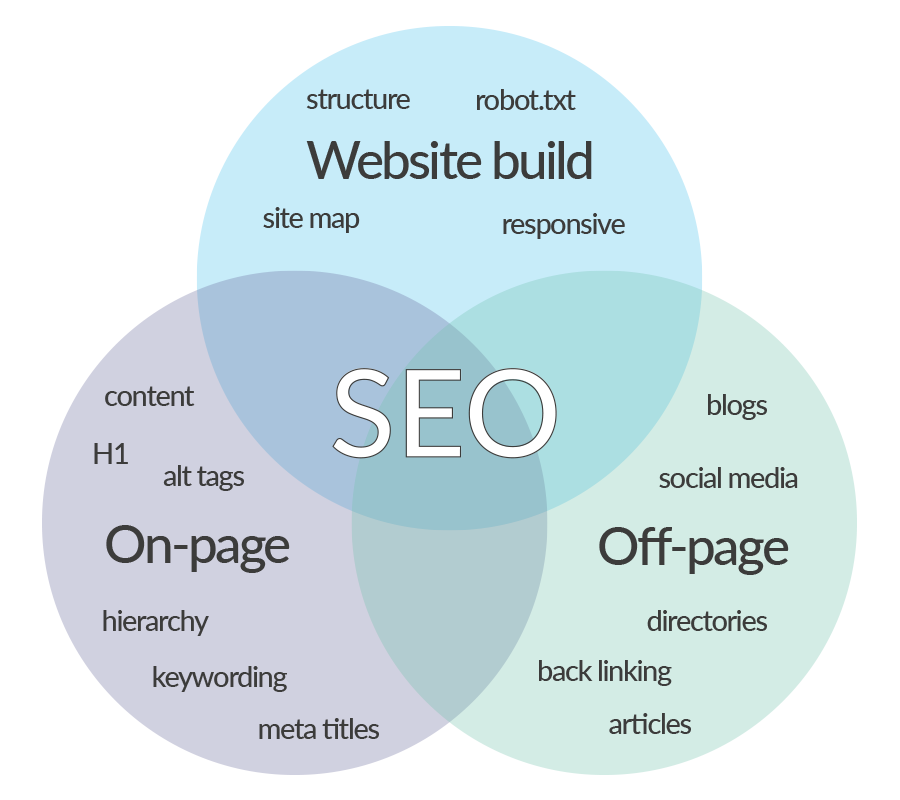 seo freelancer diagram image